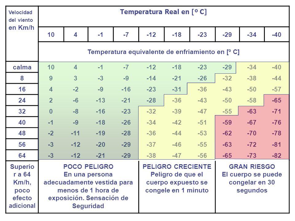Temperatura Real en [º C]